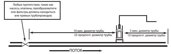 Требования к инсталляции в прямые трубопроводы
